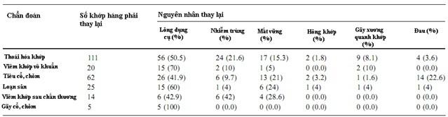 Các yếu tố ảnh hưởng đến kết quả phẫu thuật thay khớp háng